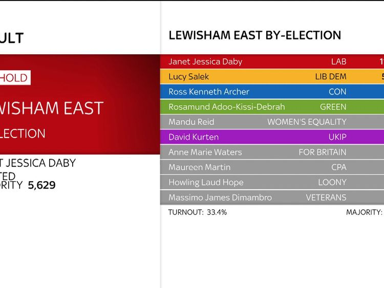 Labour's Janet Daby wins Lewisham East by-election