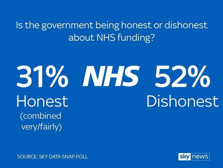 Most think Brexit dividend pledge