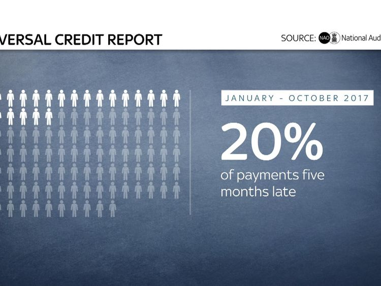 The NAO report found many payments were late