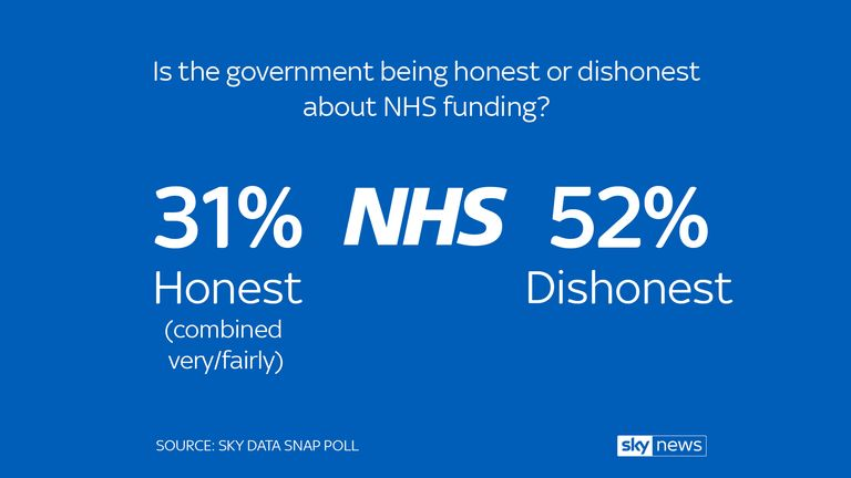Sky data poll on NHS funding