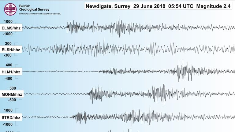 Researchers at the British Geological Survey (BGS) said the tremor had a magnitude of 2.4