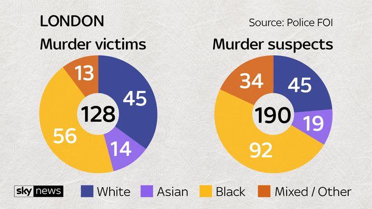 Teenager dies in fifth fatal stabbing in London in less than a week Skynews-line-18-gang_4370471