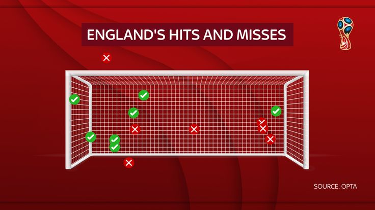 Gareth Southgate: England's end to penalty jinx deserved