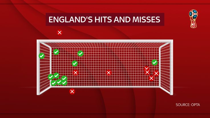 After beating Colombia, England have scored 11 and missed with seven in World Cup penalty shoot-outs