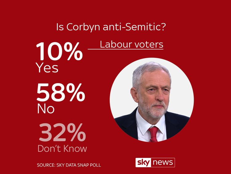 A Sky Data poll on Jeremy Corbyn and Labour's ongoing row over anti-Semitism