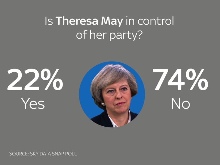 Most think May not in control of own party - poll