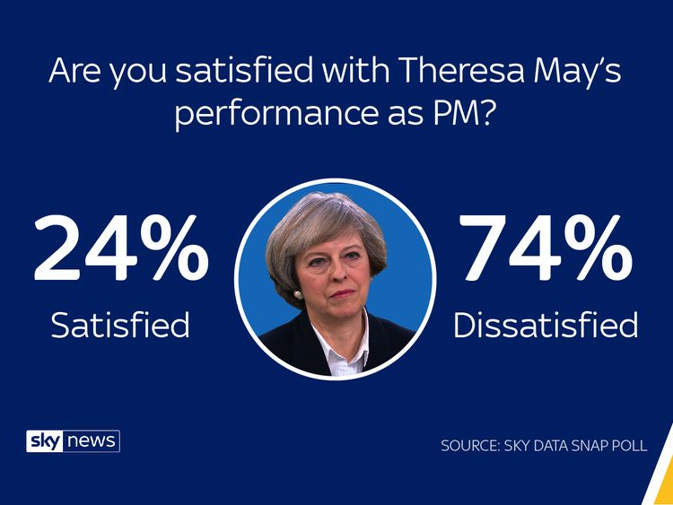 Sky Data poll: 78% think govt doing badly on Brexit