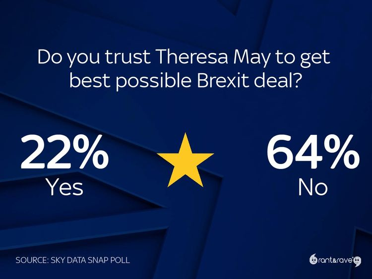 Brits have lost trust in May's ability to negotiate the best possible Brexit deal