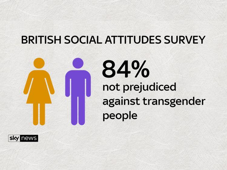 The survey's findings on prejudice against transgender people