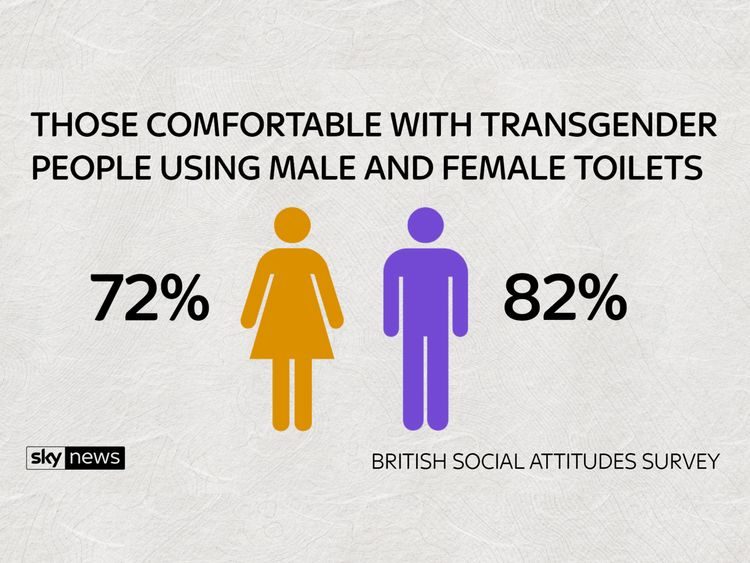 Most women were fine with transgender people using female toilets and vice versa