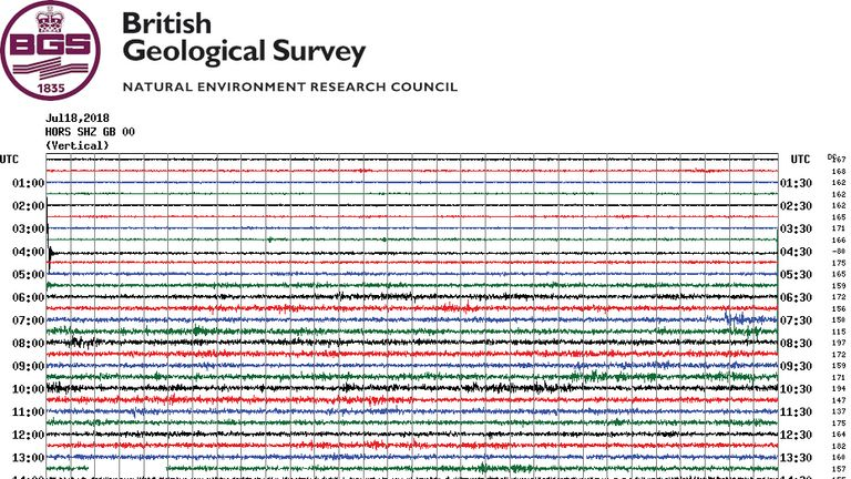A BGS graph shows the seismic activity in the Dorking area