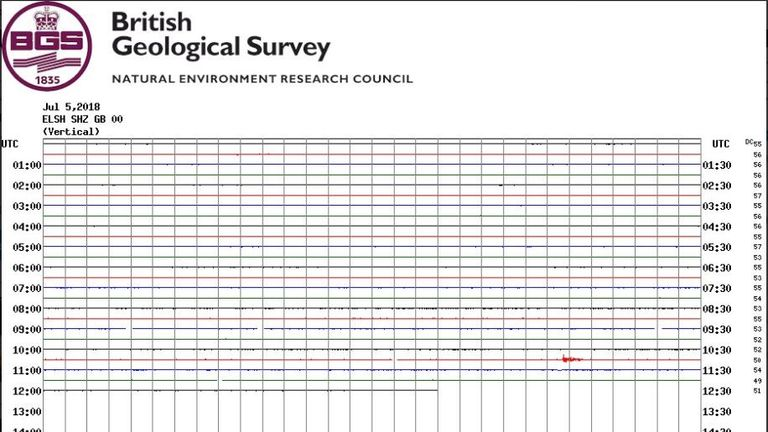 Surrey has been hit by an earthquake for the third time in two weeks. Pic: British Geological Survey