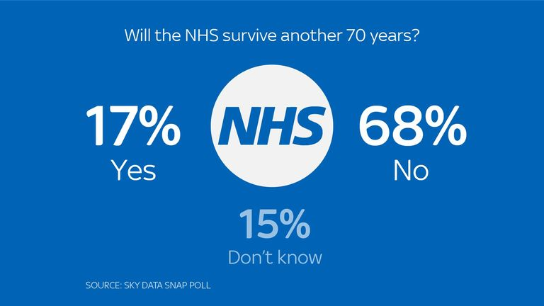 Will NHS survive?