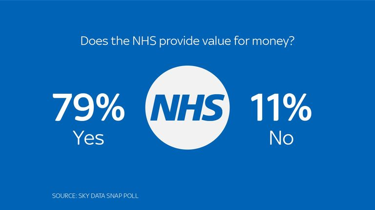 Does the NHS provide Value for money?
