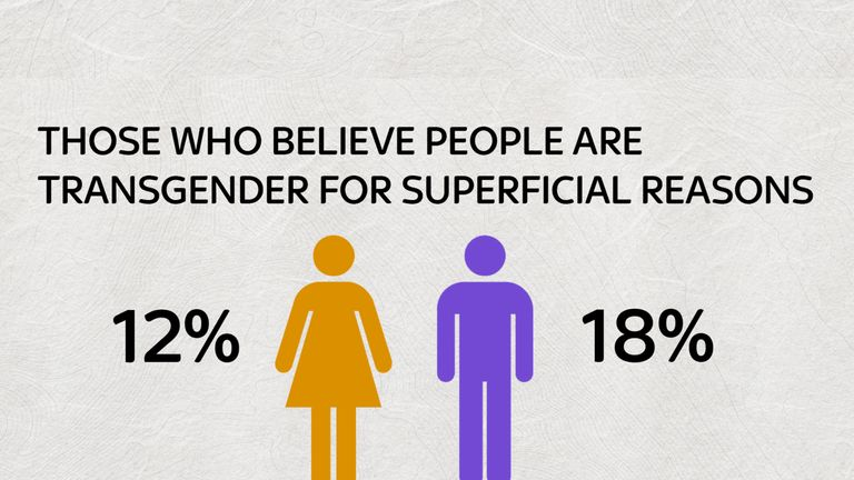 Just 12% of women thought transgender people transitioned for superficial reasons