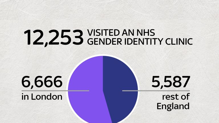 Those visiting gender identity clinics in England
