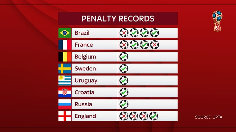 Despite the win over Colombia, England have the worst penalty shoot-out record in senior world football - and the worst of the teams left at Russia 2018