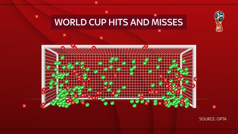 All penalties taken in World Cup shoot-outs