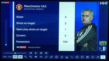 Neville critical of United's Brighton loss