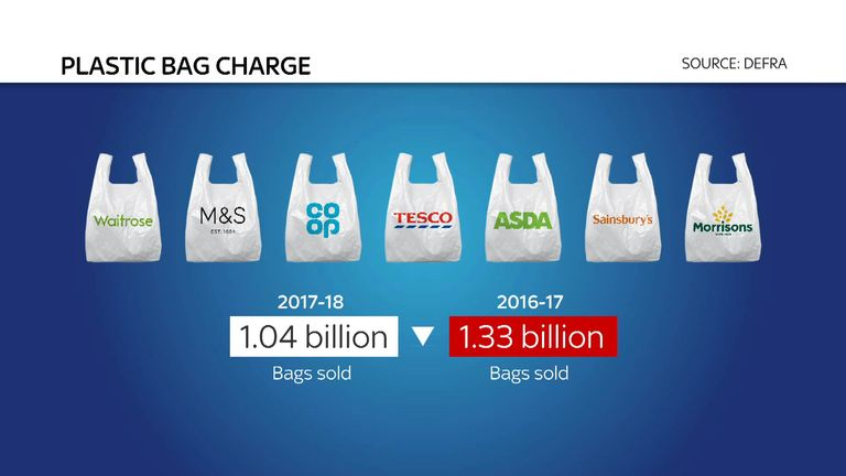There has been a year-on-year reduction in plastic bag usage