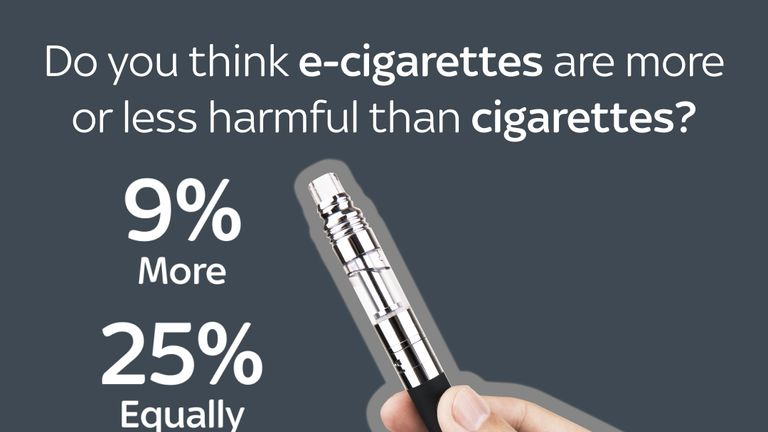 Do you think e-cigarettes are more or less harmful than cigarettes? 20% said don't know.