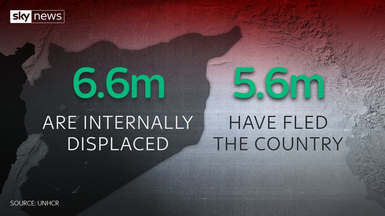 More than 13.1m people have been left displaced due to the Syria conflict.