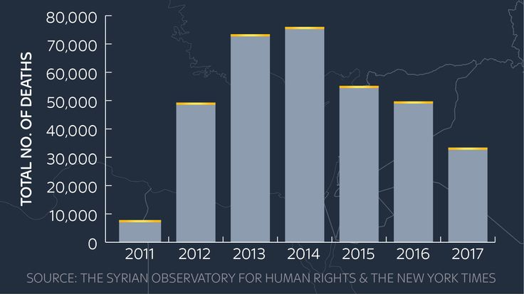 A graph showing the number of deaths in Syria per year according to the Syrian Observatory for Human Rights