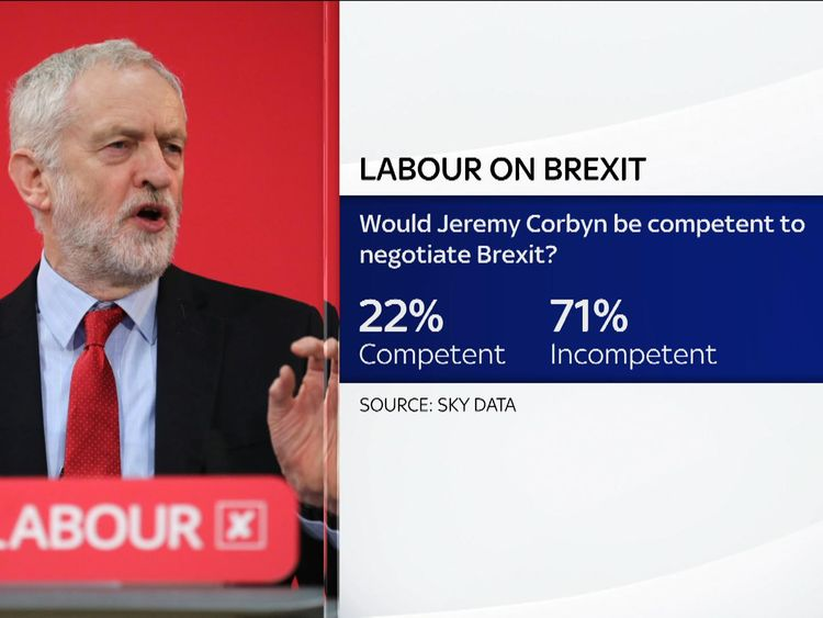 A poll by Sky Data suggests 68% of people think Labour is not competent to negotiate Brexit while 25% think it would be.