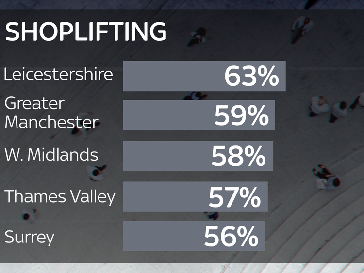 The percentage of shoplifiting cases that closed with no suspects in 2017/8