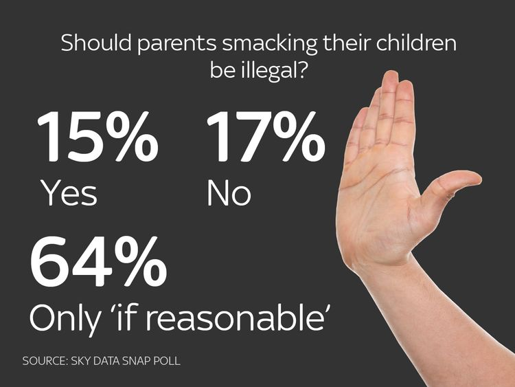 Graphic for Sky Data poll story on smacking