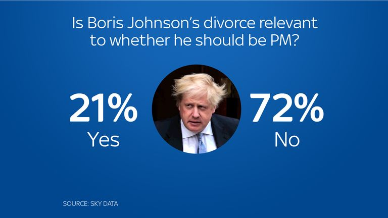Most people don't think Boris Johnson's divorce matters when it comes to being the Prime Minister
