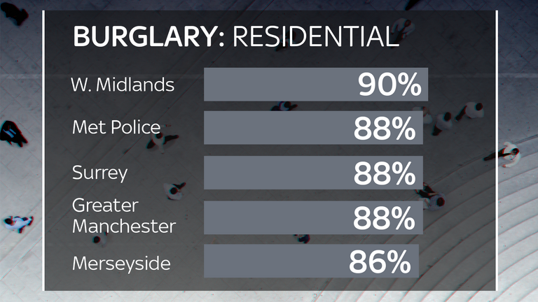 The percentage of burglary cases that closed with no suspects in 2017/8