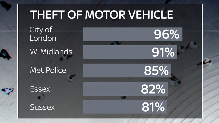The percentage of vehicle theft cases that closed with no suspects in 2017/8