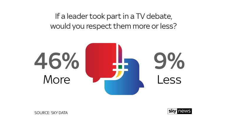 Sky Data poll - Leaders' Debate Commission