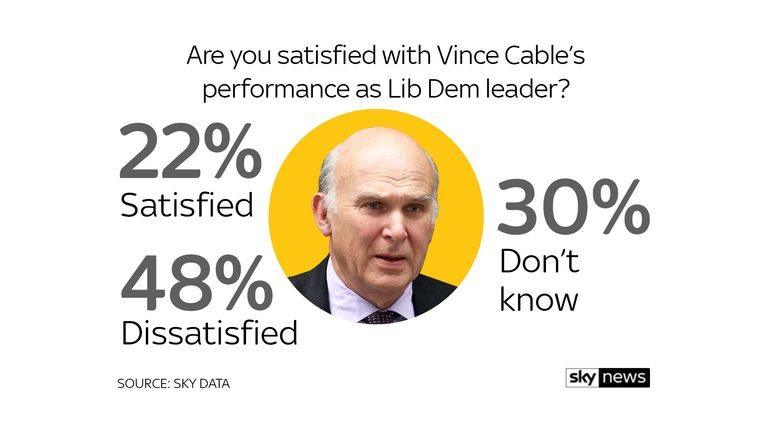 Lib Dems Sky Data poll