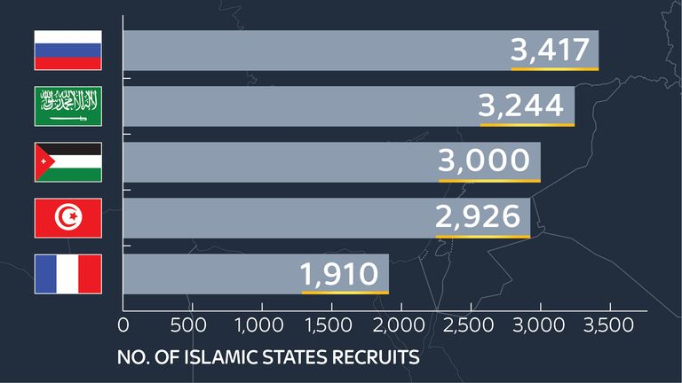 A graph showing the origin of Islamic State fights. Source: Soufan Center