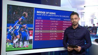 Chelsea v Man Utd: Essential stats