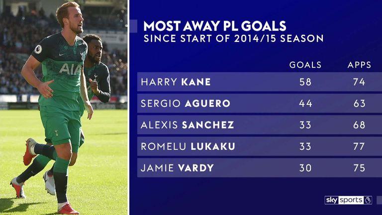 Live Premier League Stats