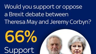 Sky Data: Britons want May v Corbyn Brexit debate