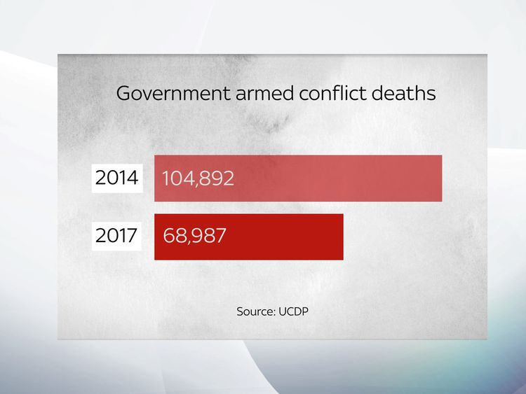 Nearly 105,000 died in armed conflicts in 2014