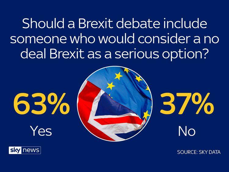 Sky Data: Britons want May v Corbyn Brexit debate