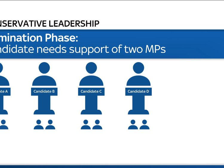 Each leadership candidate would need the backing of two MPs