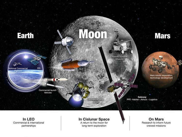 NASA's plans to return to the Moon and go on to Mars