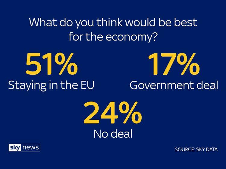 Sky Data poll on Brexit