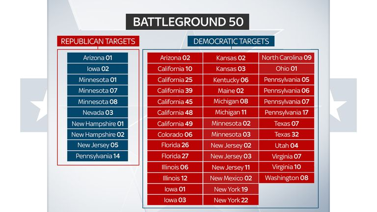 US midterms: Key races in the battle for control of Congress