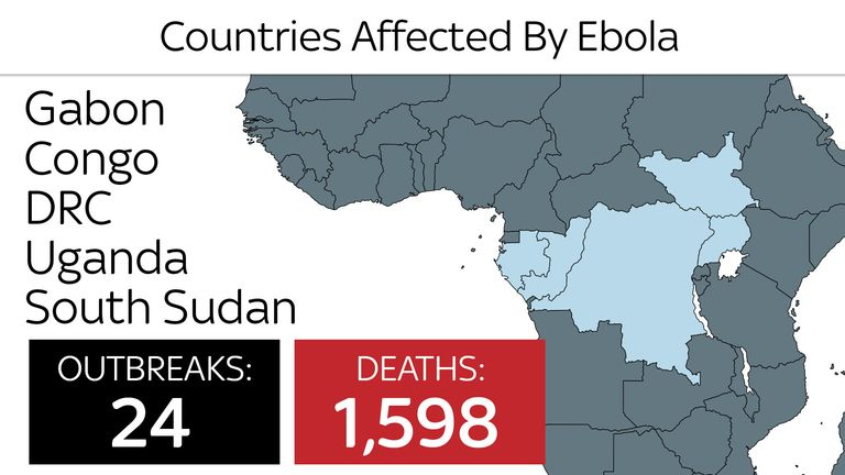 Countries affected by Ebola between 1976 and 2018