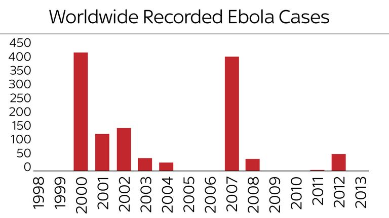 The number of cases of Ebola in each year up to 2013