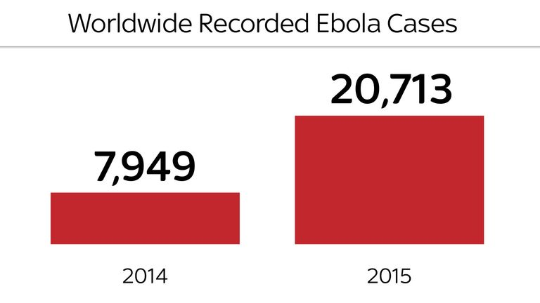 The number of cases of Ebola in 2014 and 2015