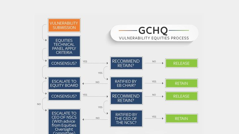 GCHQ's vulnerability equities process