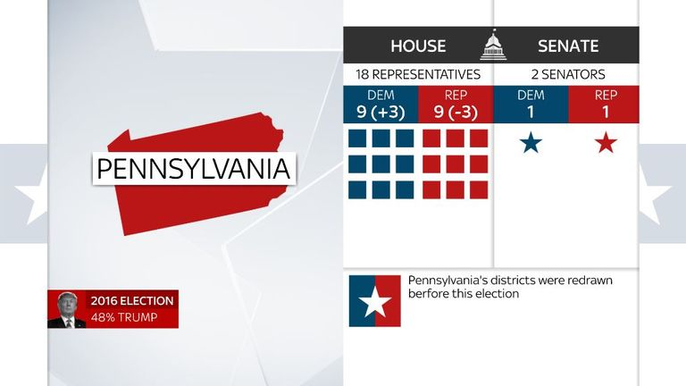 Midterm results in Pennsylvania